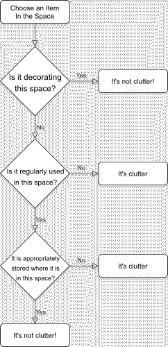 A flow chart of whether a thing is clutter.
